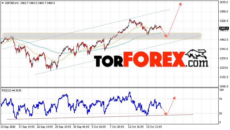 S&P 500 прогноз и аналитика на 20 октября 2020