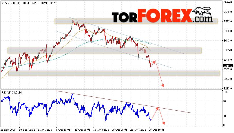 S&P 500 прогноз и аналитика на 29 октября 2020