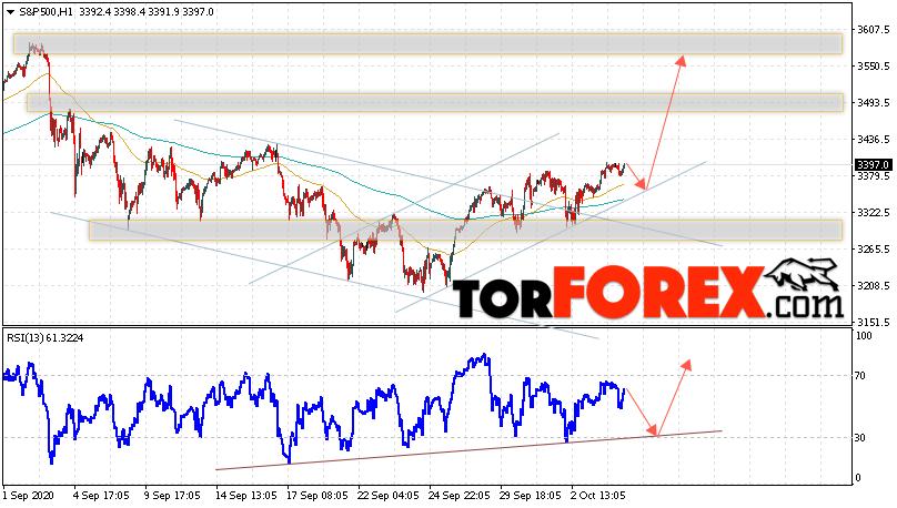 S&P 500 прогноз и аналитика на 7 октября 2020