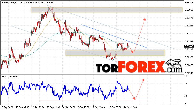 USD/CHF прогноз Доллар Франк на 16 октября 2020