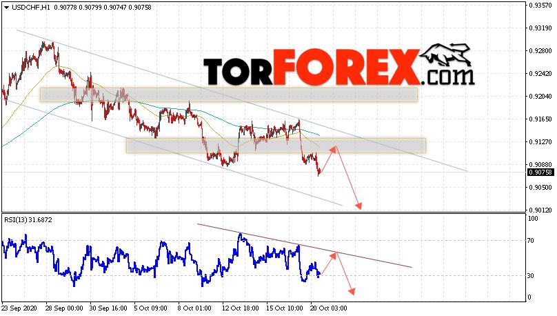 USD/CHF прогноз Доллар Франк на 21 октября 2020