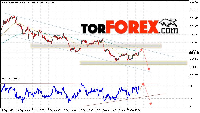 USD/CHF прогноз Доллар Франк на 28 октября 2020