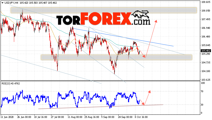 USD/JPY прогноз Доллар Иена на 14 октября 2020