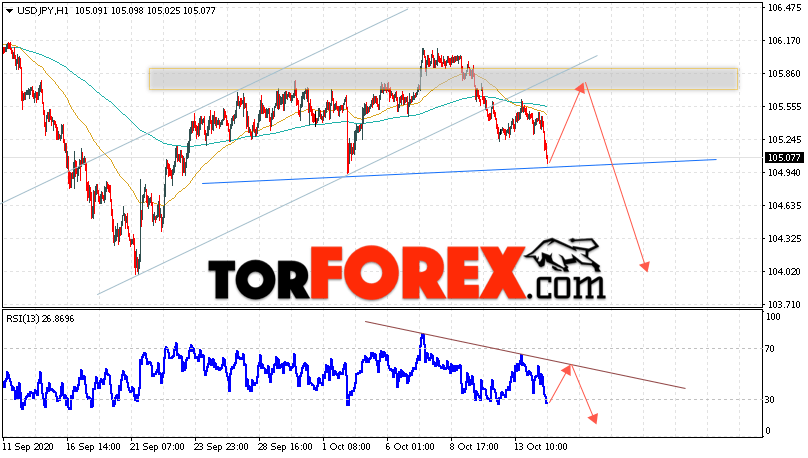 USD/JPY прогноз Доллар Иена на 15 октября 2020
