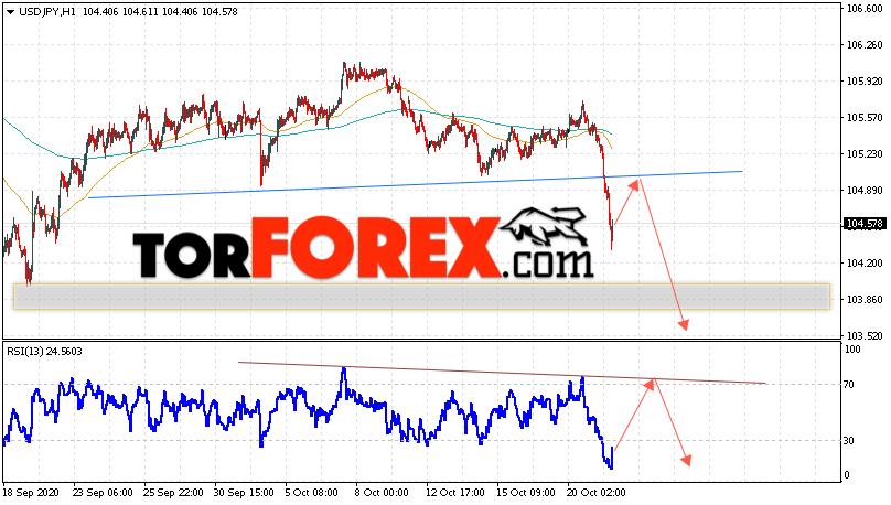USD/JPY прогноз Доллар Иена на 22 октября 2020