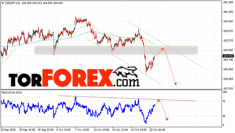 USD/JPY прогноз Доллар Иена на 23 октября 2020