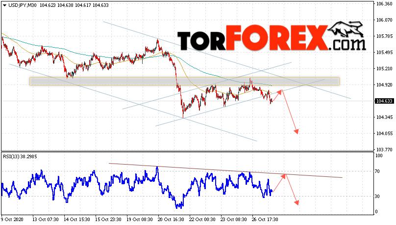 USD/JPY прогноз Доллар Иена на 28 октября 2020