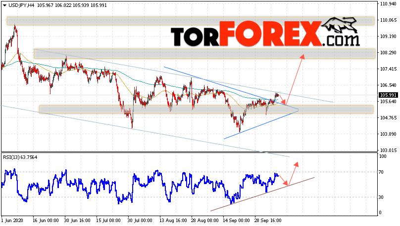 USD/JPY прогноз Доллар Иена на 9 октября 2020