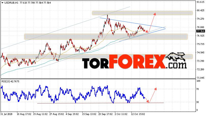 USD/RUB прогноз курса Доллара на 20 октября 2020