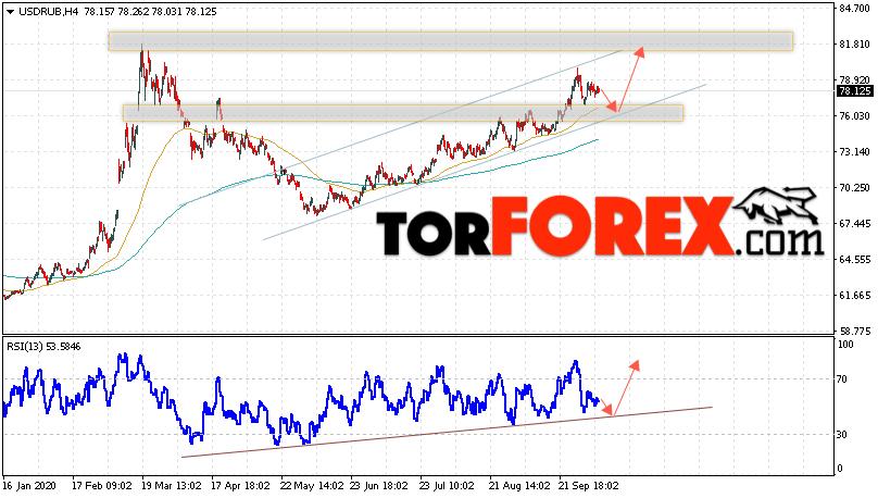 USD/RUB прогноз курса Доллара на 8 октября 2020