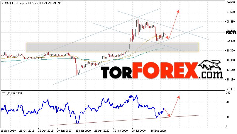 XAG/USD прогноз цен на Серебро на 12 — 16 октября 2020