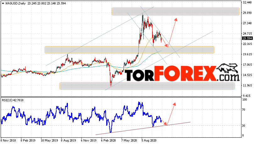 XAG/USD прогноз цен на Серебро на 2 — 6 ноября 2020
