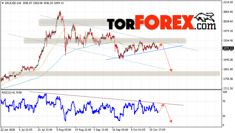 XAU/USD прогноз цен на Золото на 27 октября 2020