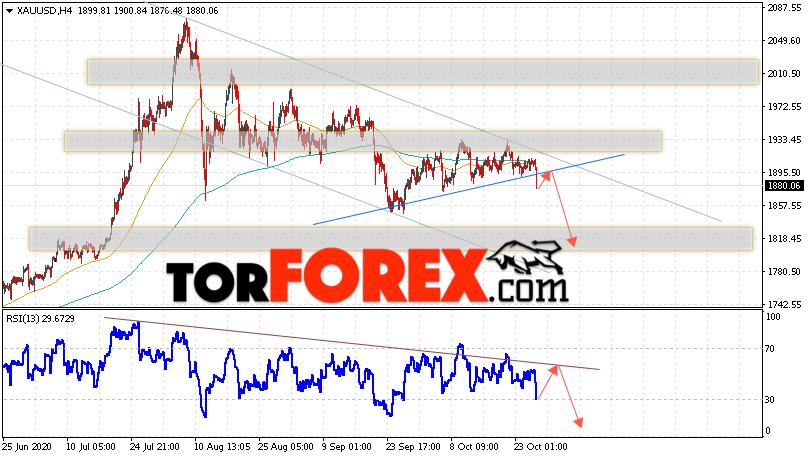XAU/USD прогноз цен на Золото на 29 октября 2020