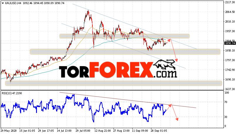 XAU/USD прогноз цен на Золото на 9 октября 2020