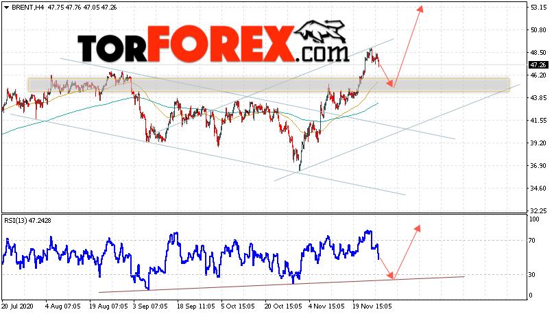 Аналитика и прогноз цен на нефть на 1 декабря 2020