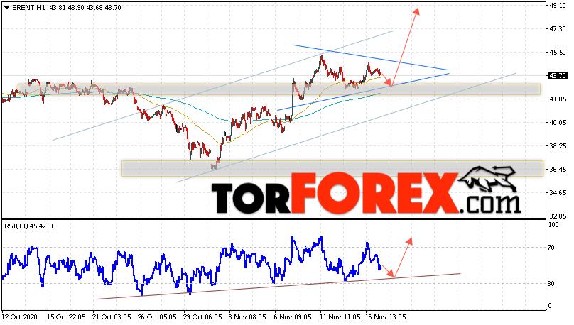 Аналитика и прогноз цен на нефть на 18 ноября 2020