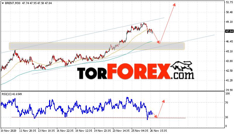 Аналитика и прогноз цен на нефть на 27 ноября 2020
