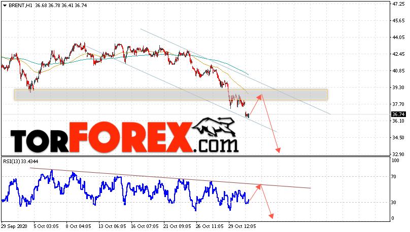Аналитика и прогноз цен на нефть на 3 ноября 2020