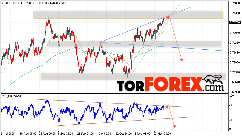 AUD/USD прогноз Форекс и аналитика на 1 декабря 2020