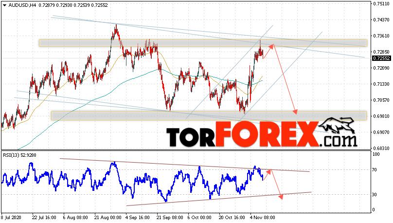 AUD/USD прогноз Форекс и аналитика на 11 ноября 2020