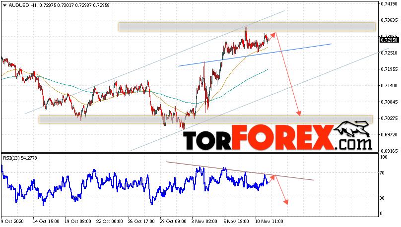 AUD/USD прогноз Форекс и аналитика на 12 ноября 2020
