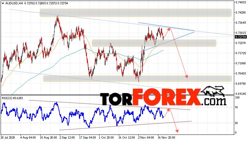AUD/USD прогноз Форекс и аналитика на 20 ноября 2020