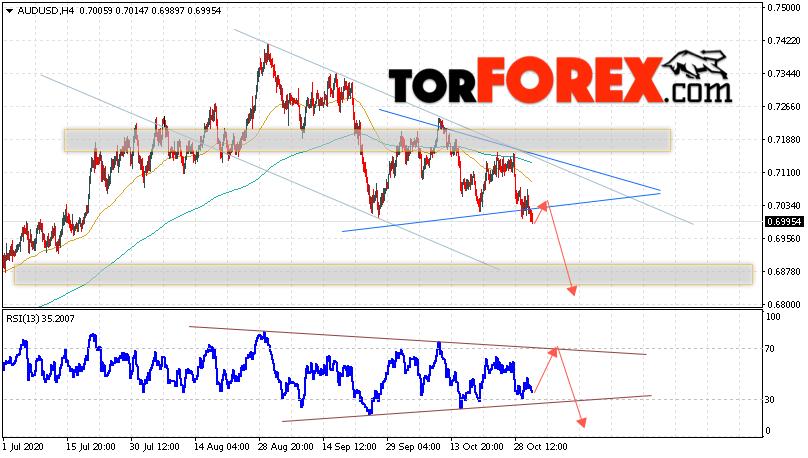 AUD/USD прогноз Форекс и аналитика на 3 ноября 2020