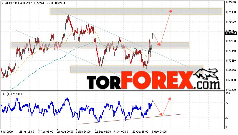 AUD/USD прогноз Форекс и аналитика на 6 ноября 2020
