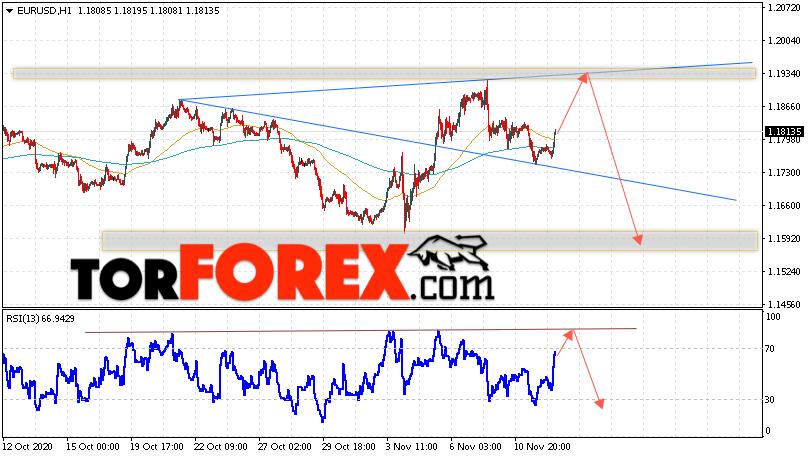 EUR/USD прогноз Евро Доллар на 13 ноября 2020
