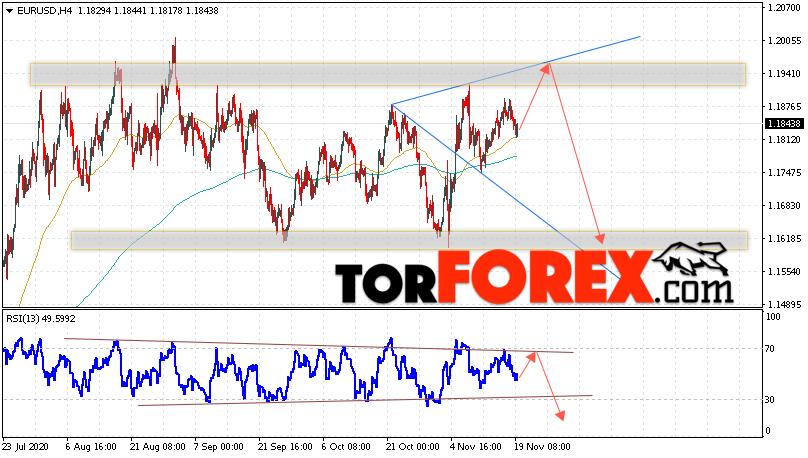 EUR/USD прогноз Евро Доллар на 20 ноября 2020