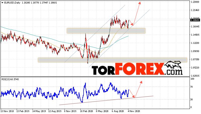 EUR/USD прогноз Евро Доллар на 9 — 13 ноября 2020