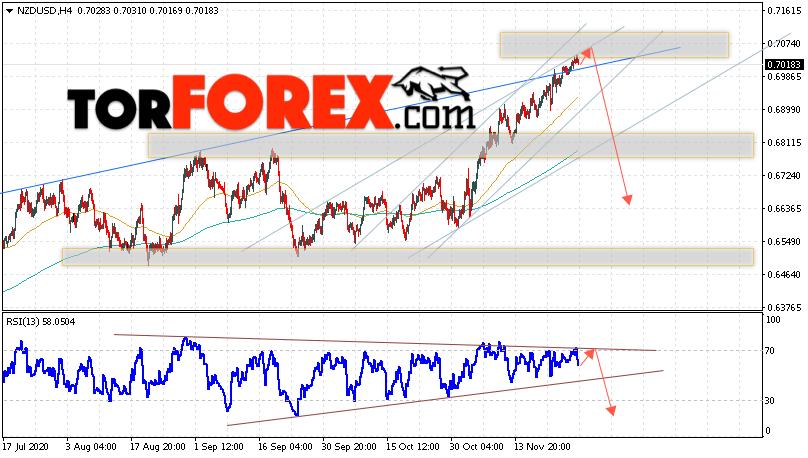 Форекс прогноз и аналитика NZD/USD на 1 декабря 2020
