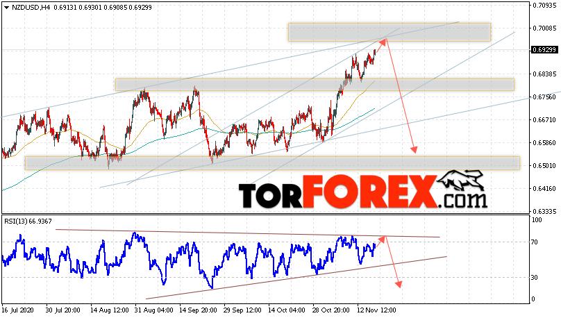 Форекс прогноз и аналитика NZD/USD на 19 ноября 2020