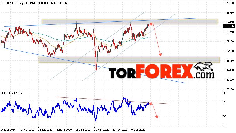 GBP/USD прогноз Форекс на 30 ноября — 4 декабря 2020