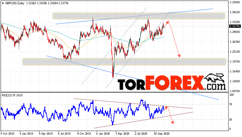 GBP/USD прогноз Форекс на неделю 16 — 20 ноября 2020