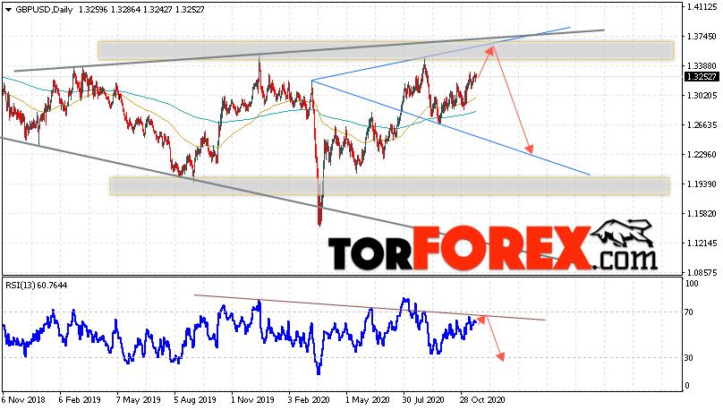 GBP/USD прогноз Форекс на неделю 23 — 27 ноября 2020