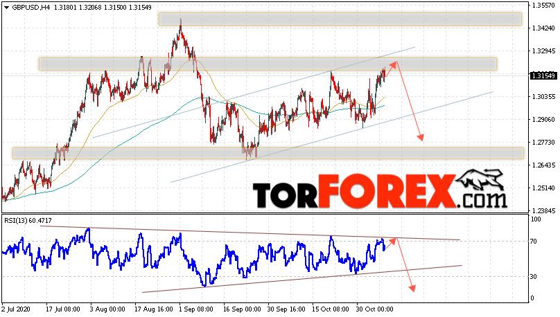 GBP/USD прогноз Фунт Доллар на 10 ноября 2020