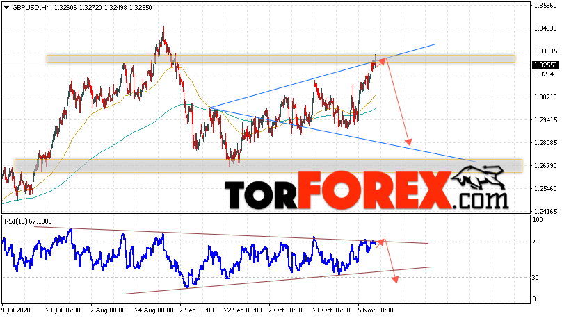 GBP/USD прогноз Фунт Доллар на 12 ноября 2020