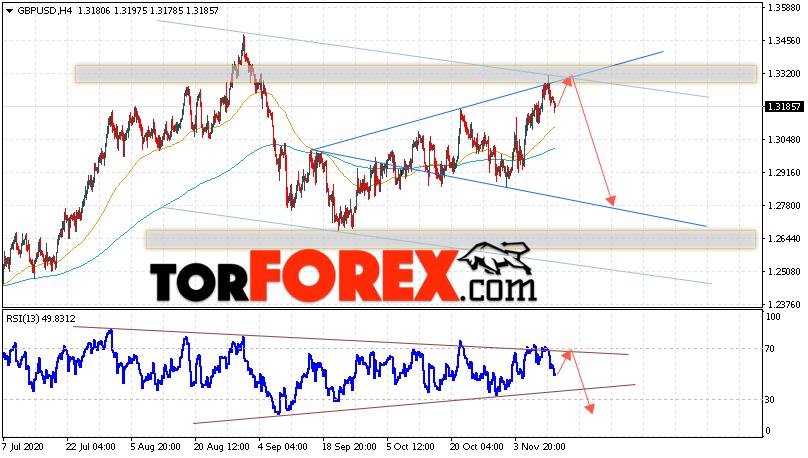 GBP/USD прогноз Фунт Доллар на 13 ноября 2020