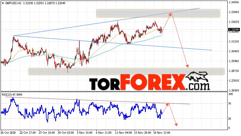 GBP/USD прогноз Фунт Доллар на 20 ноября 2020