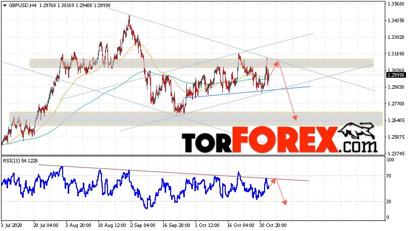 GBP/USD прогноз Фунт Доллар на 5 ноября 2020