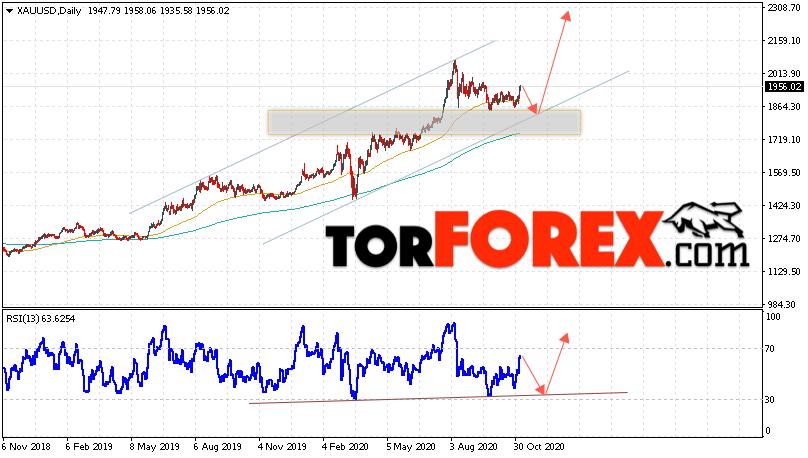 Прогноз цены Золота на неделю 9 — 13 ноября 2020