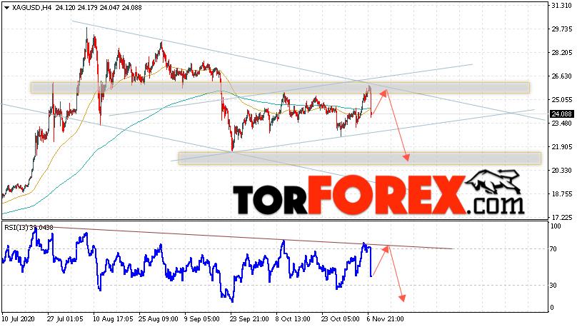 Серебро прогноз и аналитика XAG/USD на 10 ноября 2020