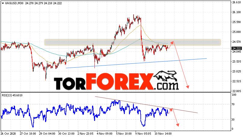 Серебро прогноз и аналитика XAG/USD на 12 ноября 2020