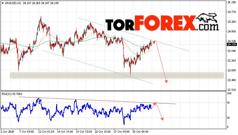 Серебро прогноз и аналитика XAG/USD на 4 ноября 2020