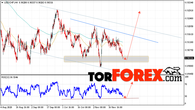 USD/CHF прогноз Доллар Франк на 1 декабря 2020