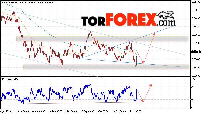 USD/CHF прогноз Доллар Франк на 10 ноября 2020