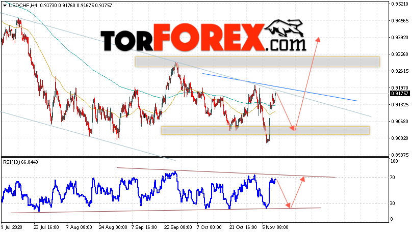 USD/CHF прогноз Доллар Франк на 12 ноября 2020