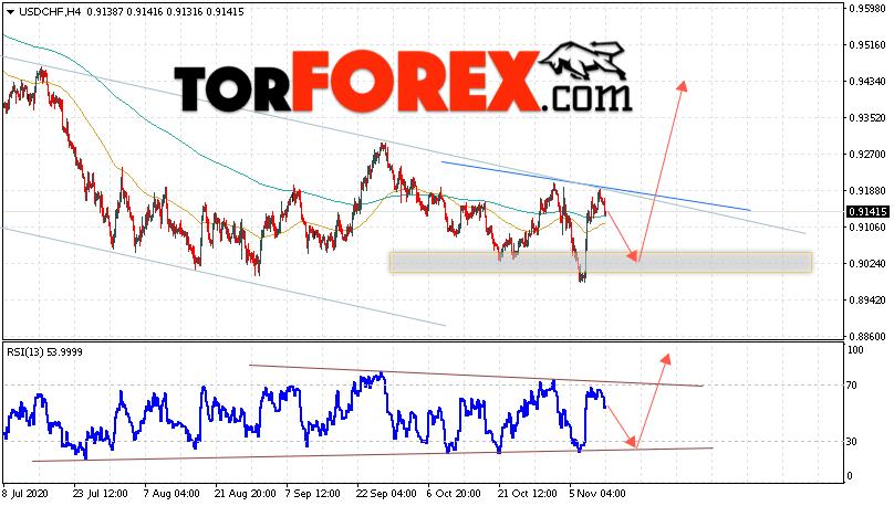 USD/CHF прогноз Доллар Франк на 13 ноября 2020